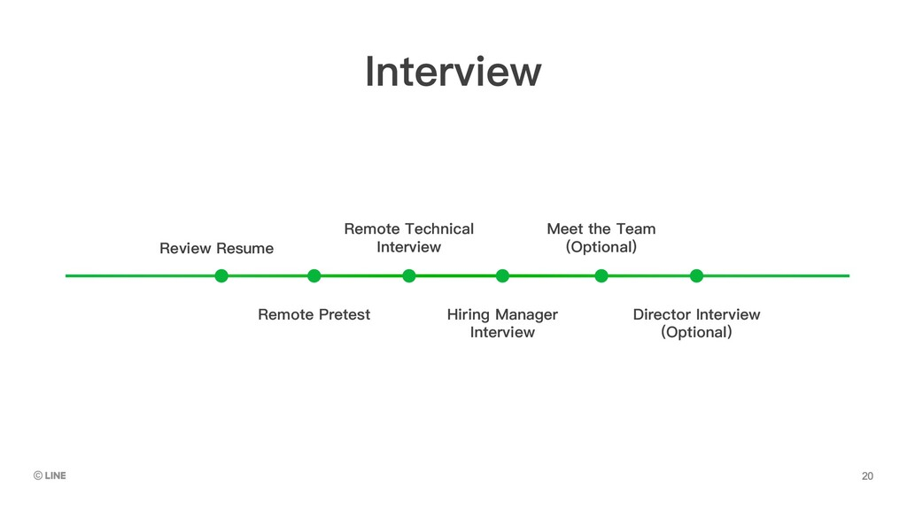 Review Resume Remote Technical Interview Meet t...