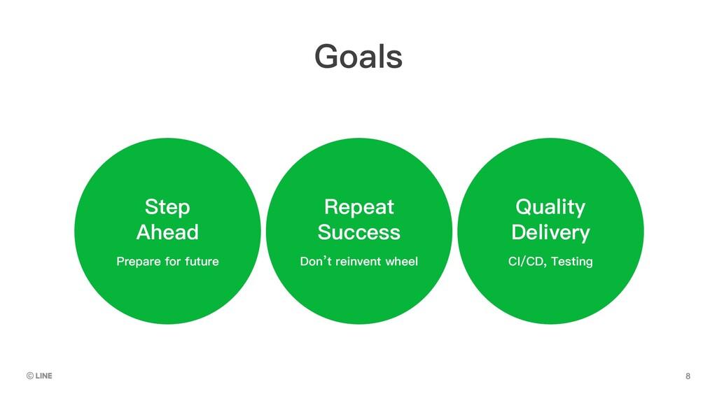 Don't reinvent wheel Repeat Success Prepare for...
