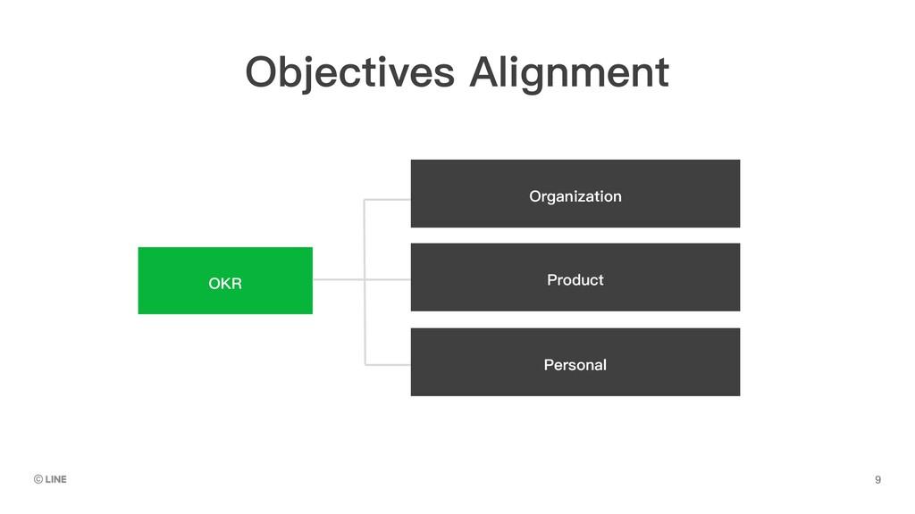 OKR Organization Product Personal Objectives Al...