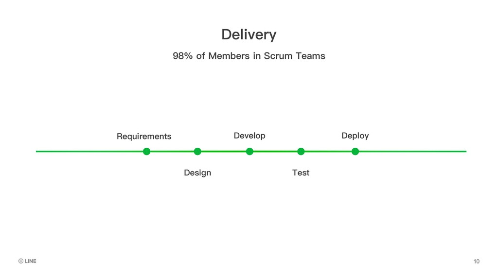 Requirements Develop Deploy Design Test 98% of ...