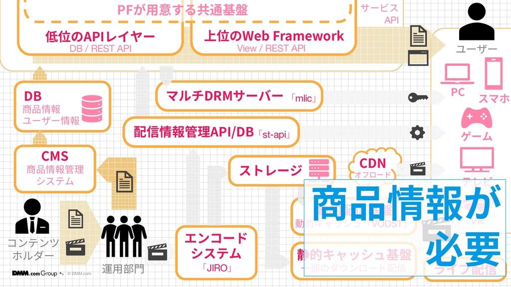 © DMM.com 11 11 コンテンツ ホルダー DB 商品情報 ユーザー情報 低位のAP...