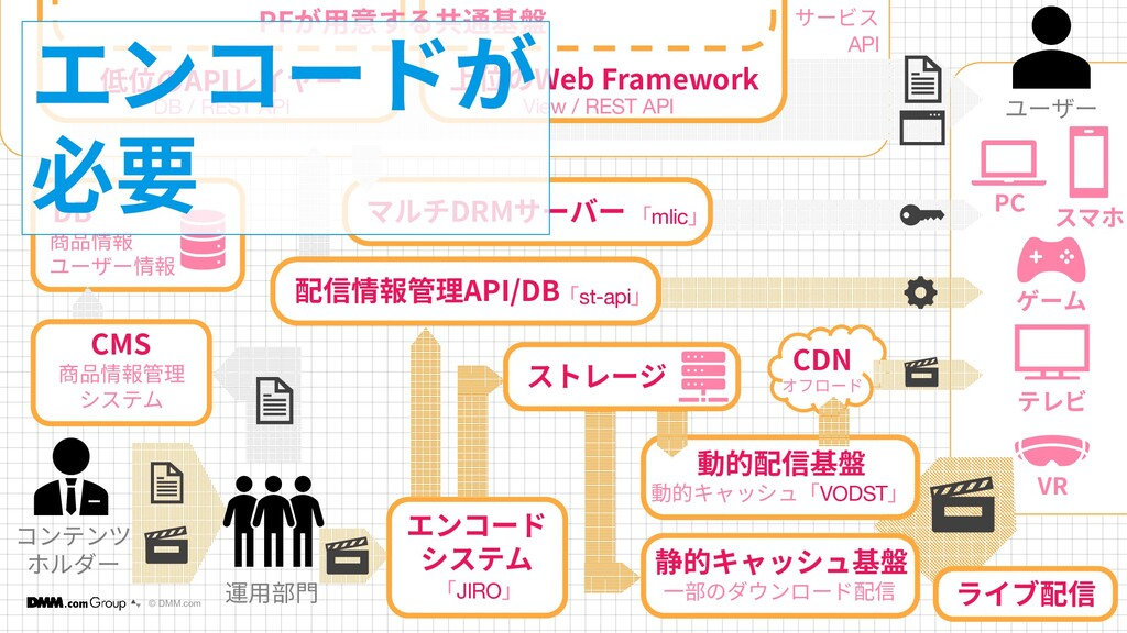 © DMM.com 12 12 コンテンツ ホルダー DB 商品情報 ユーザー情報 低位のAP...