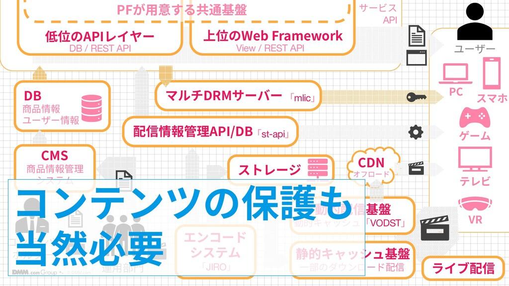 © DMM.com 13 13 コンテンツ ホルダー DB 商品情報 ユーザー情報 低位のAP...