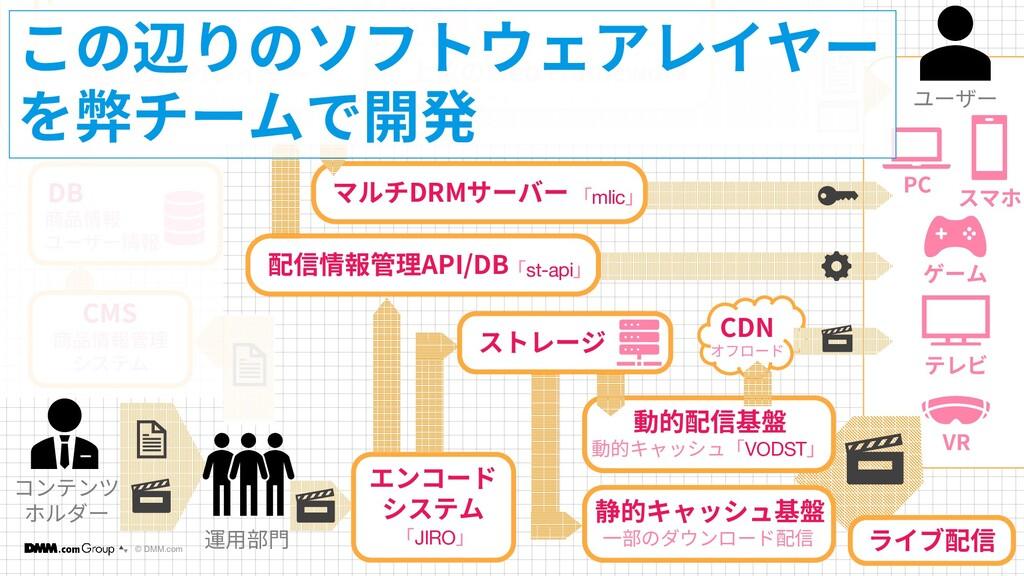 © DMM.com 14 14 コンテンツ ホルダー DB 商品情報 ユーザー情報 低位のAP...