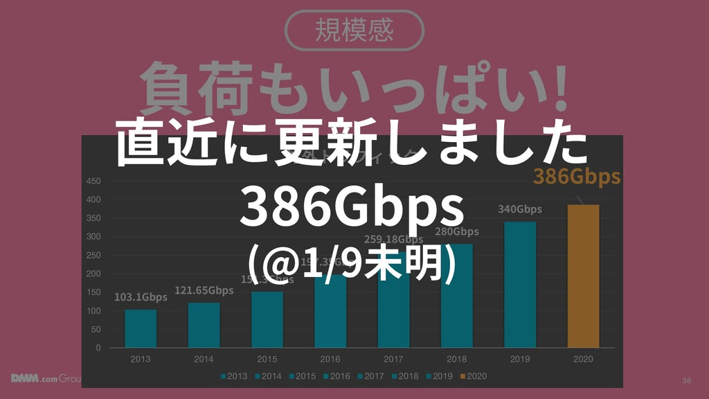 © DMM.com 36 規模感 負荷もいっぱい! 103.1Gbps 121.65Gbps ...