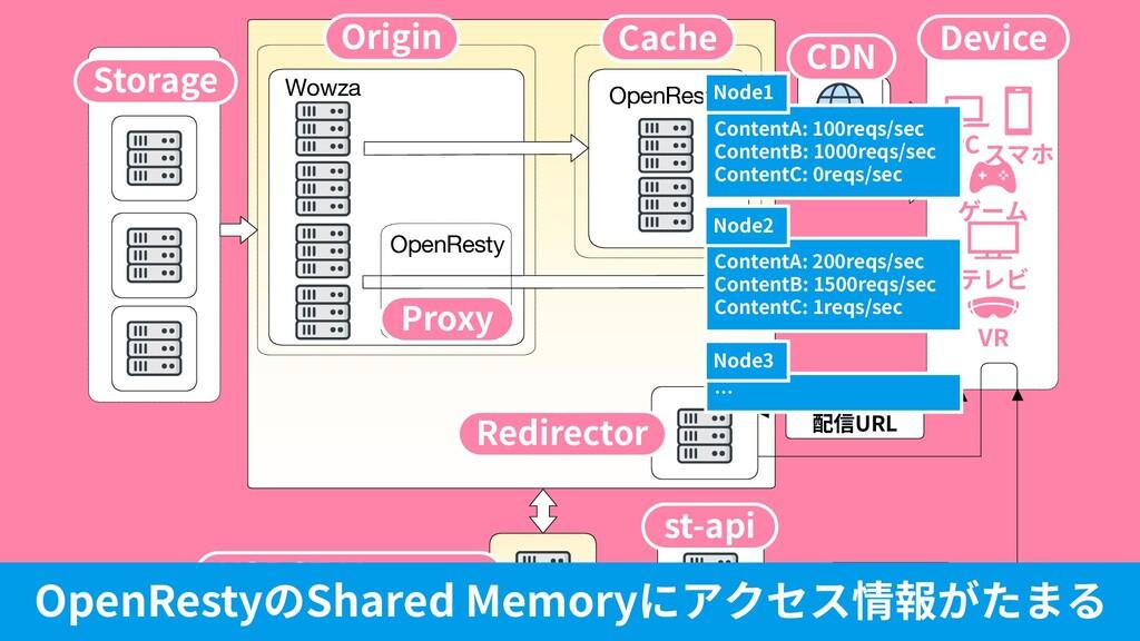 © DMM.com VR テレビ ゲーム スマホ PC 50 Wowza OpenResty ...