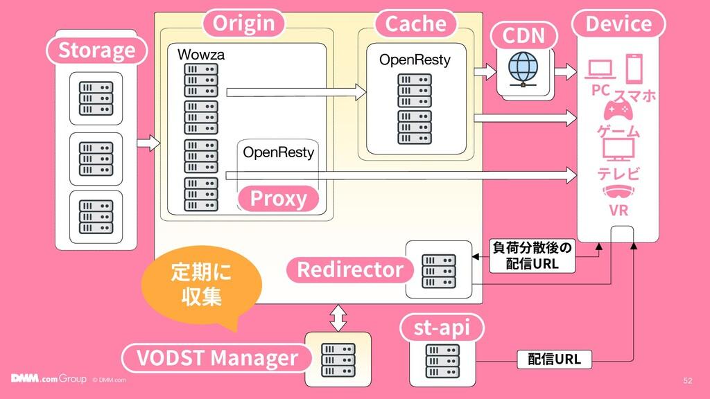 © DMM.com 52 Wowza OpenResty 負荷分散後の 配信URL Stora...