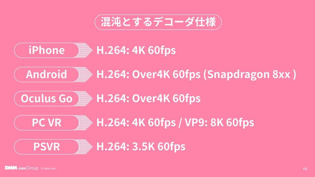 © DMM.com 68 混沌とするデコーダ仕様 iPhone H.264: 4K 60fps...