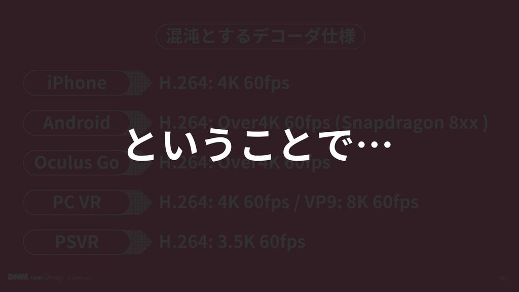 © DMM.com 69 混沌とするデコーダ仕様 iPhone H.264: 4K 60fps...