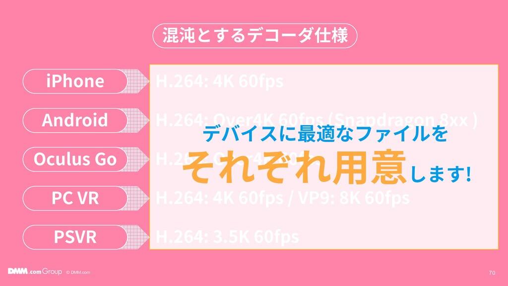 © DMM.com 70 混沌とするデコーダ仕様 iPhone H.264: 4K 60fps...