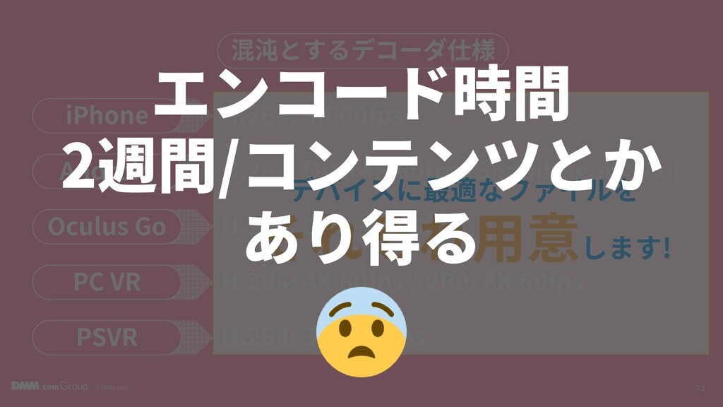 © DMM.com 73 混沌とするデコーダ仕様 iPhone H.264: 4K 60fps...