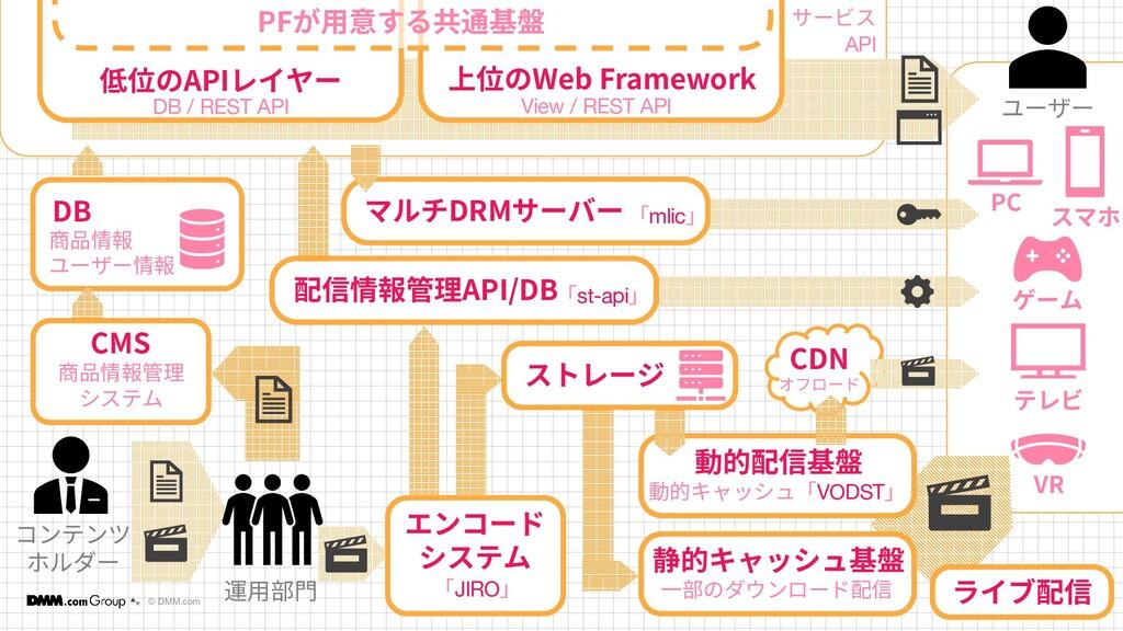 © DMM.com 9 9 コンテンツ ホルダー DB 商品情報 ユーザー情報 低位のAPIレ...