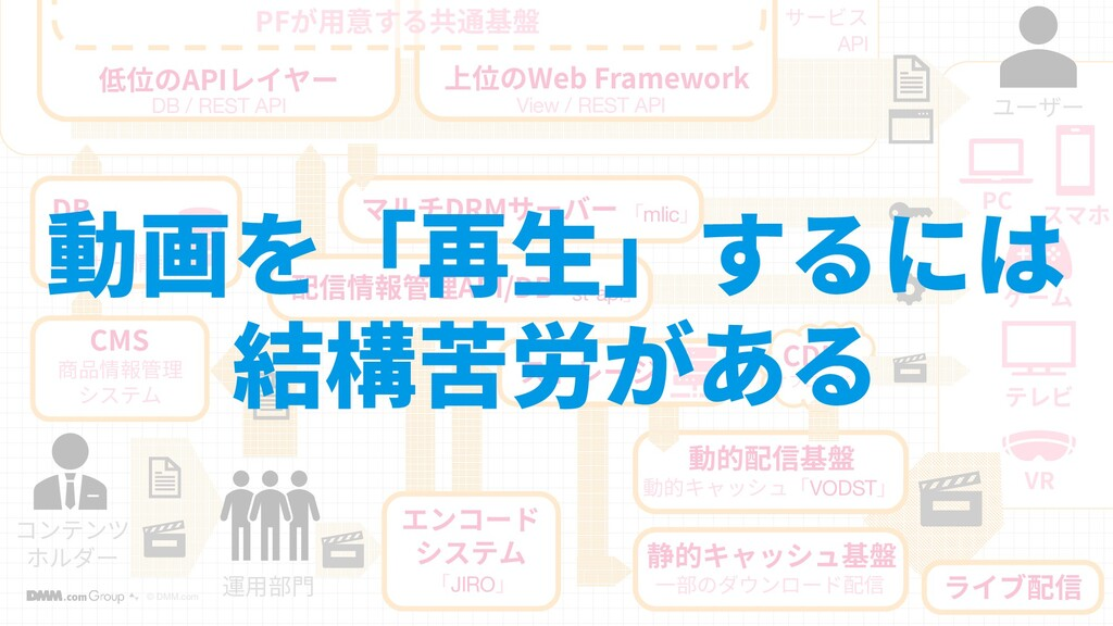 © DMM.com 10 10 コンテンツ ホルダー DB 商品情報 ユーザー情報 低位のAP...