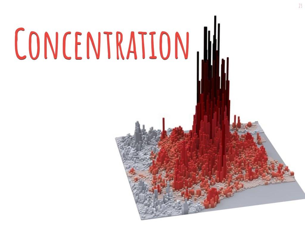 23 Concentration