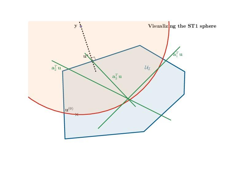 Visualizing the ST1 sphere UI y u⋆ u(0) aT 1 u ...