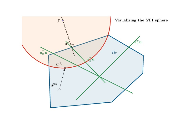 Visualizing the ST1 sphere UI y u⋆ u(0) u(1) aT...