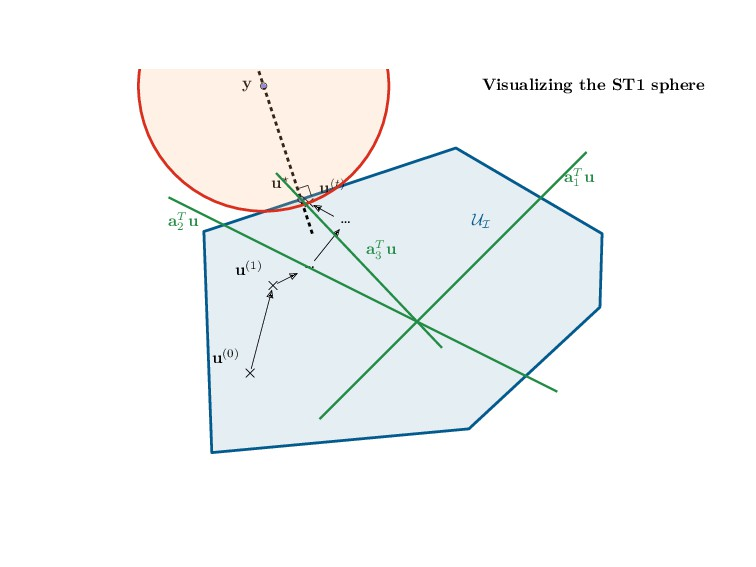 Visualizing the ST1 sphere UI y u⋆ u(0) u(1) … ...