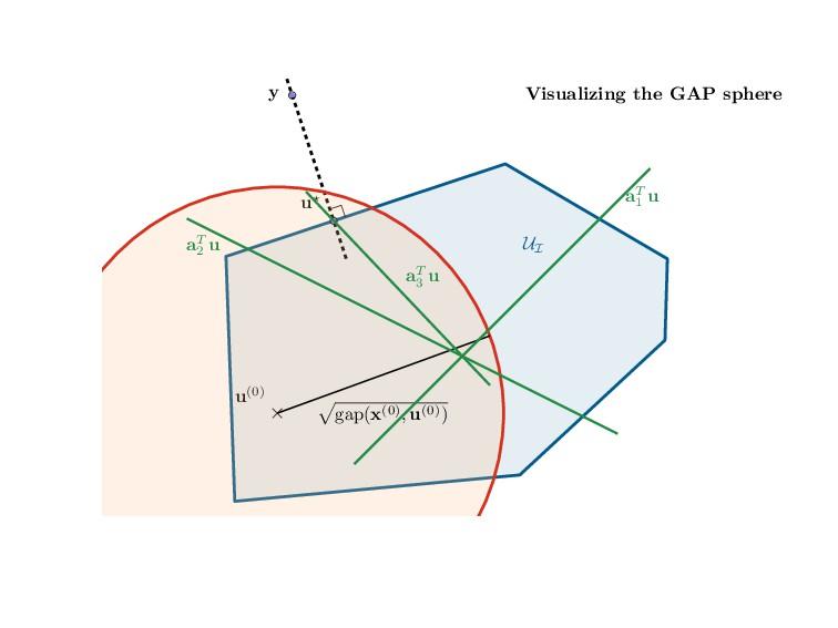 Visualizing the GAP sphere UI y u⋆ u(0) √ gap(x...