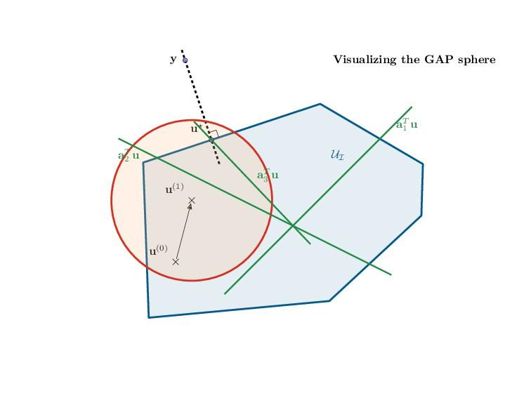 Visualizing the GAP sphere UI y u⋆ u(0) u(1) aT...