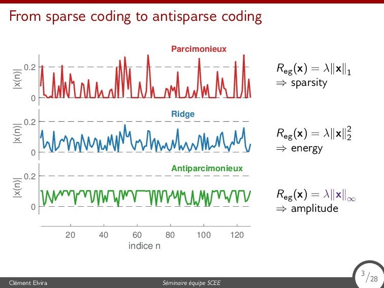 From sparse coding to antisparse coding Clément...