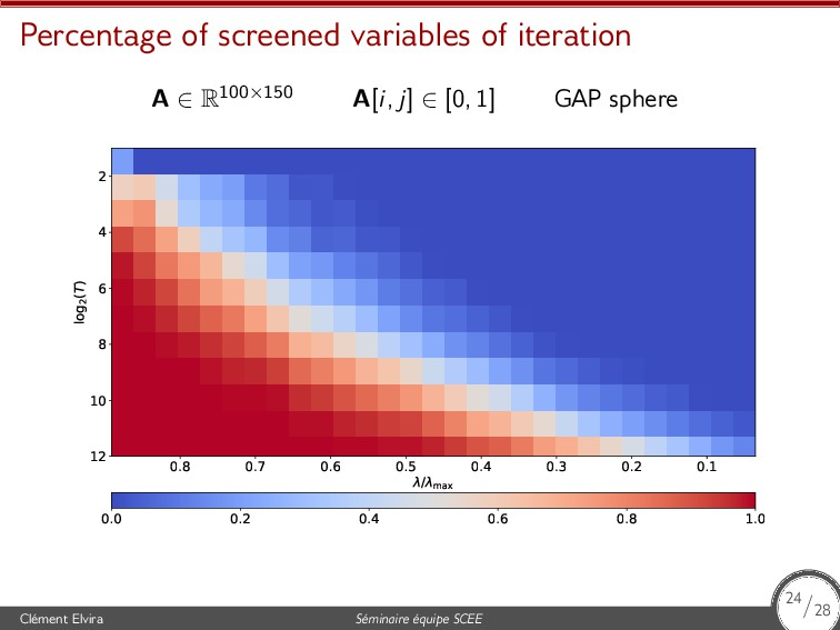 Percentage of screened variables of iteration A...