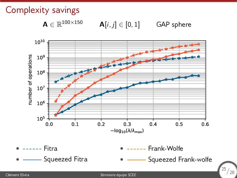 Complexity savings A ∈ R100×150 A[i, j] ∈ [0, 1...