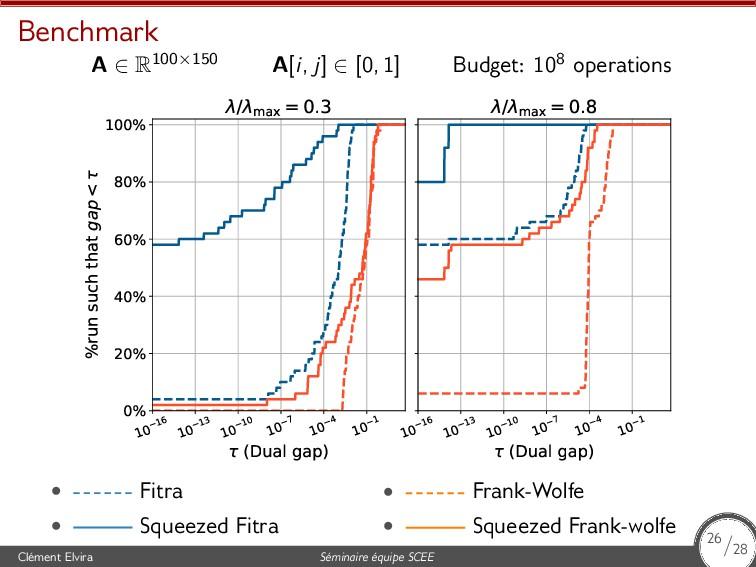 Benchmark A ∈ R100×150 A[i, j] ∈ [0, 1] Budget:...
