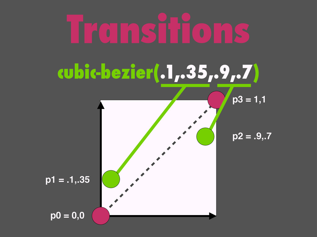 Transitions cubic-bezier(.1,.35,.9,.7) p0 = 0,0...