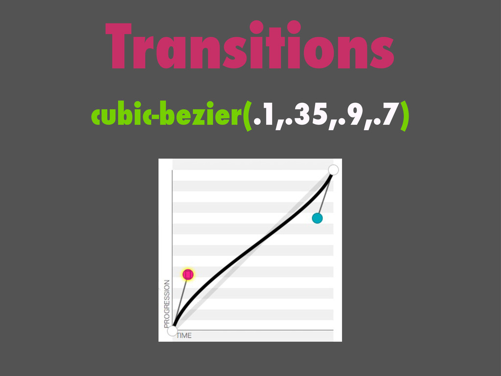 Transitions cubic-bezier(.1,.35,.9,.7)