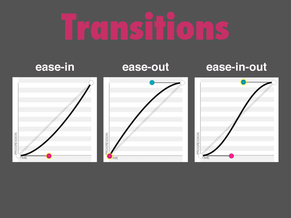 Transitions ease-in ease-in-out ease-out
