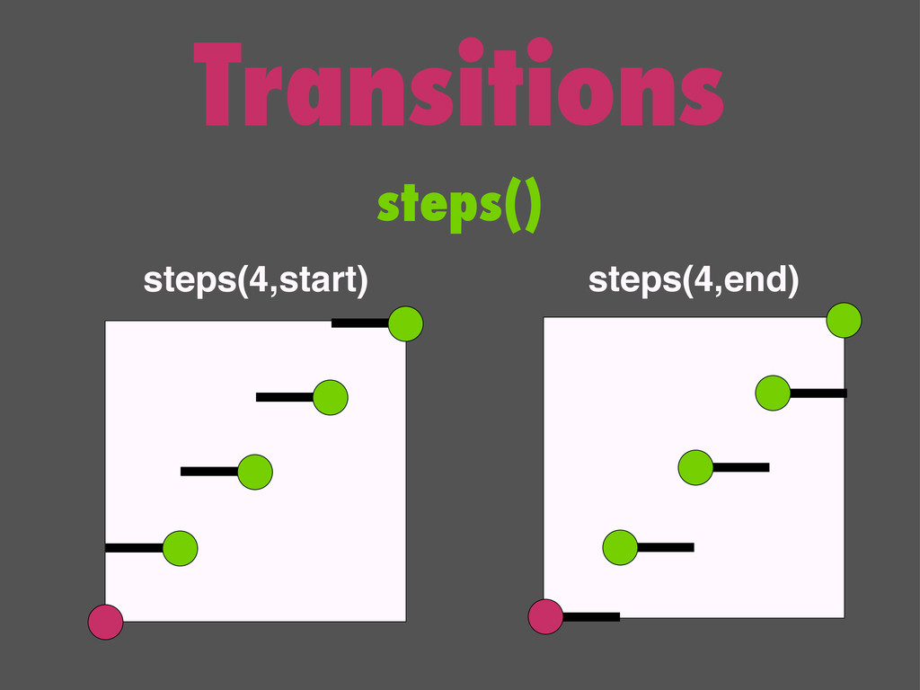 Transitions steps() steps(4,start) steps(4,end)