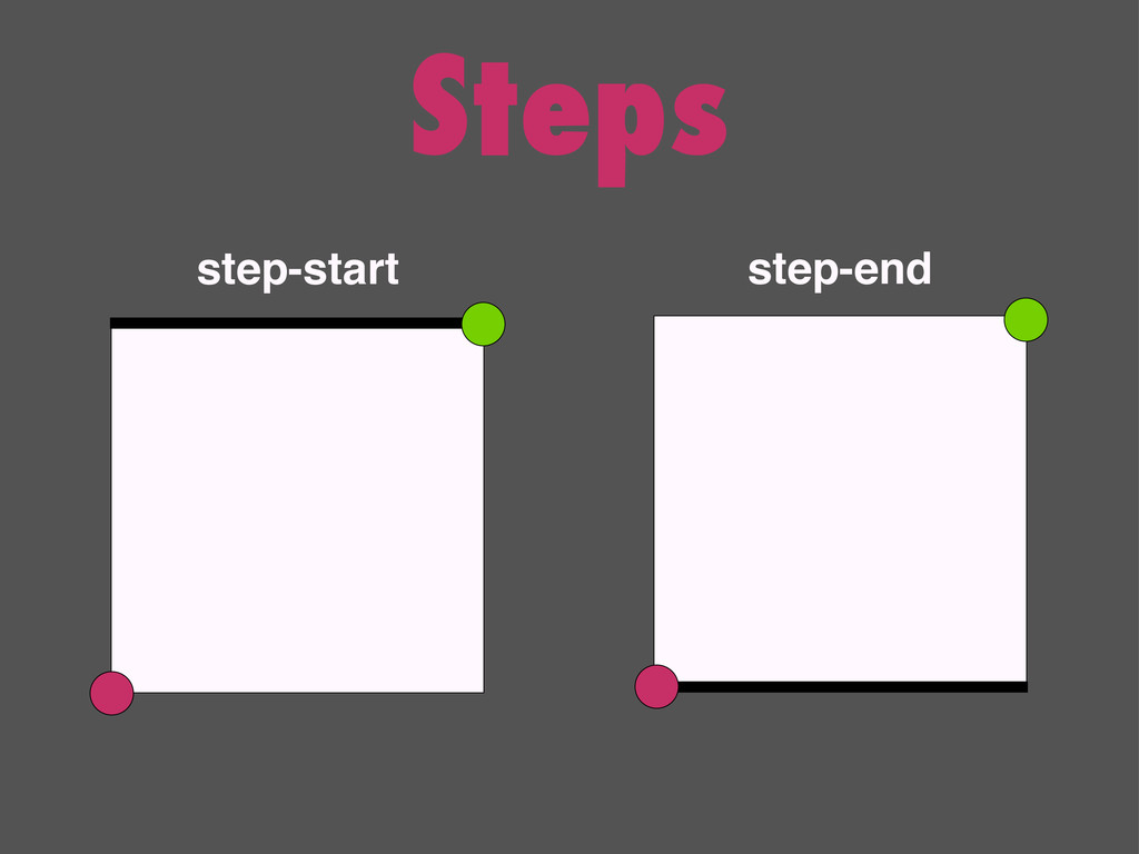 Steps step-start step-end
