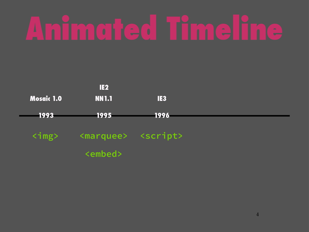 Animated Timeline 4 <img> <marquee> <embed> <sc...