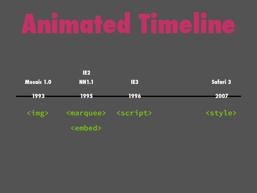 Animated Timeline <img> <marquee> <embed> <scri...