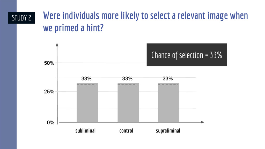 Were individuals more likely to select a releva...