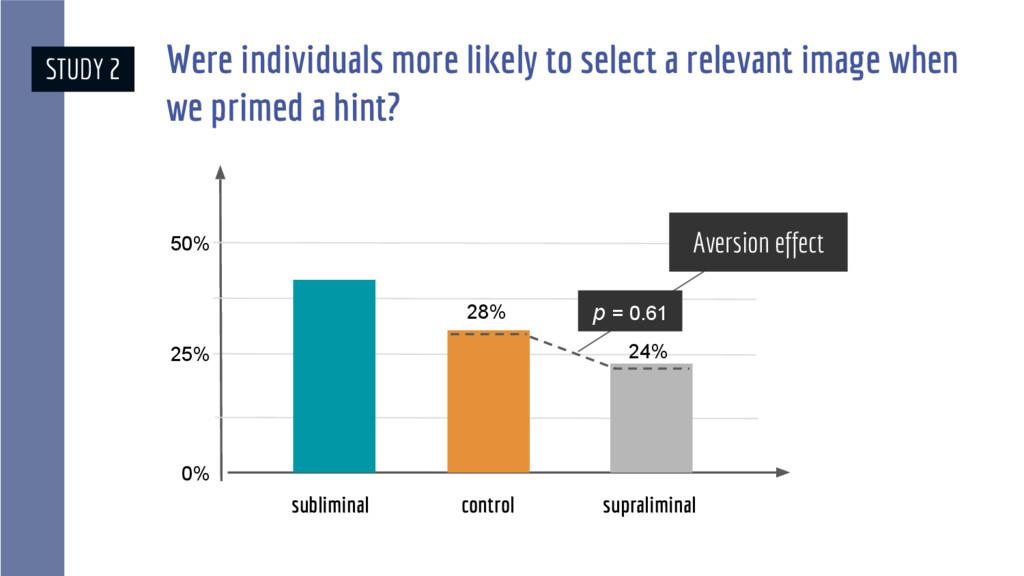 0% 25% 50% 28% 24% Aversion effect p = 0.61 STU...