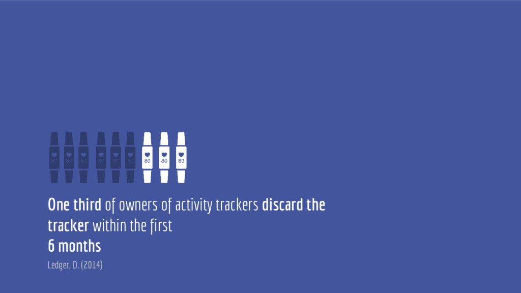 One third of owners of activity trackers discar...
