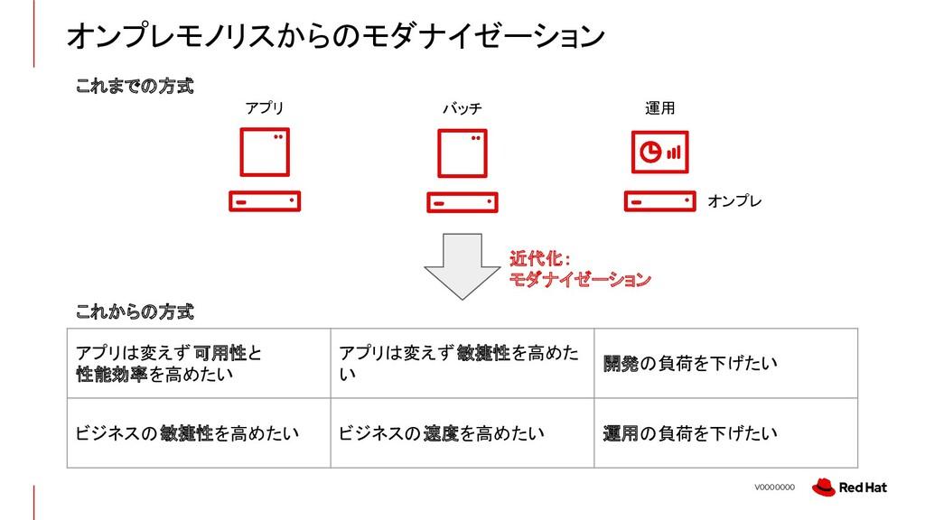 V0000000 近代化: モダナイゼーション これまでの方式 これからの方式 アプリは変えず...