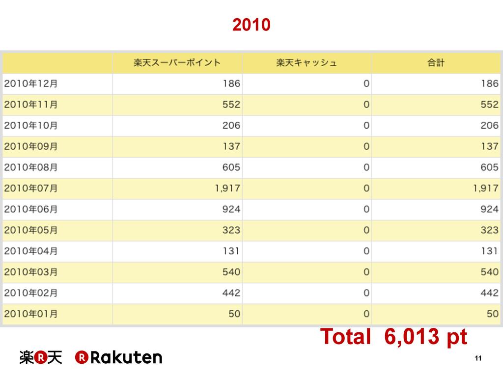 11 2010 Total 6,013 pt
