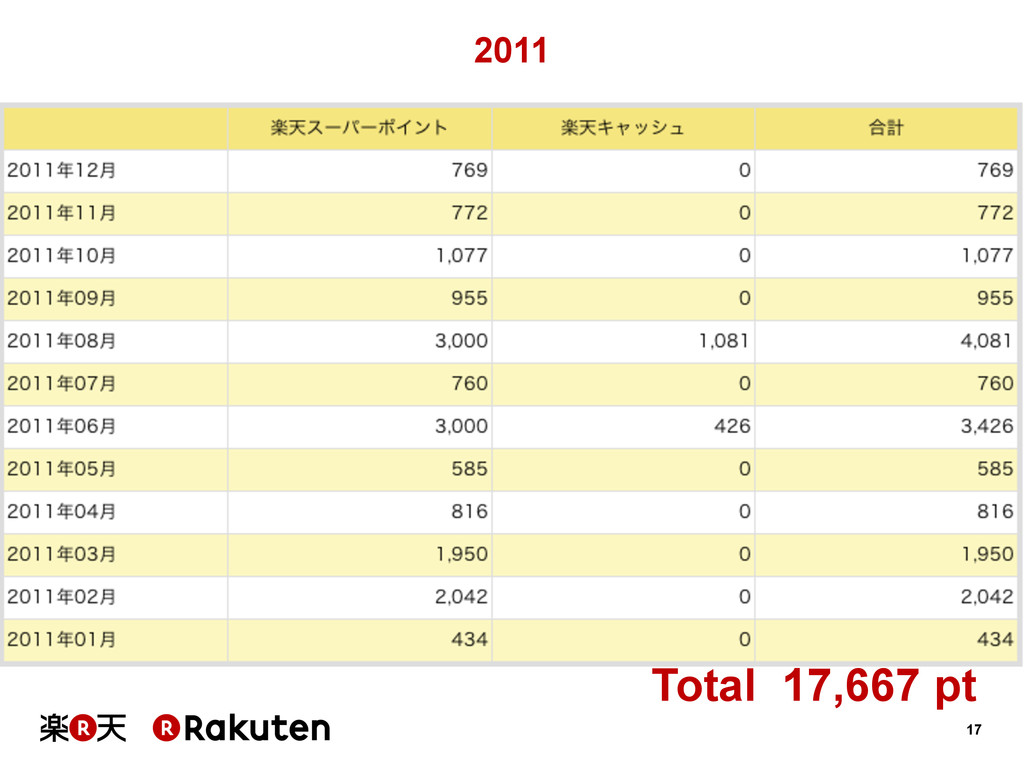 17 2011 Total 17,667 pt