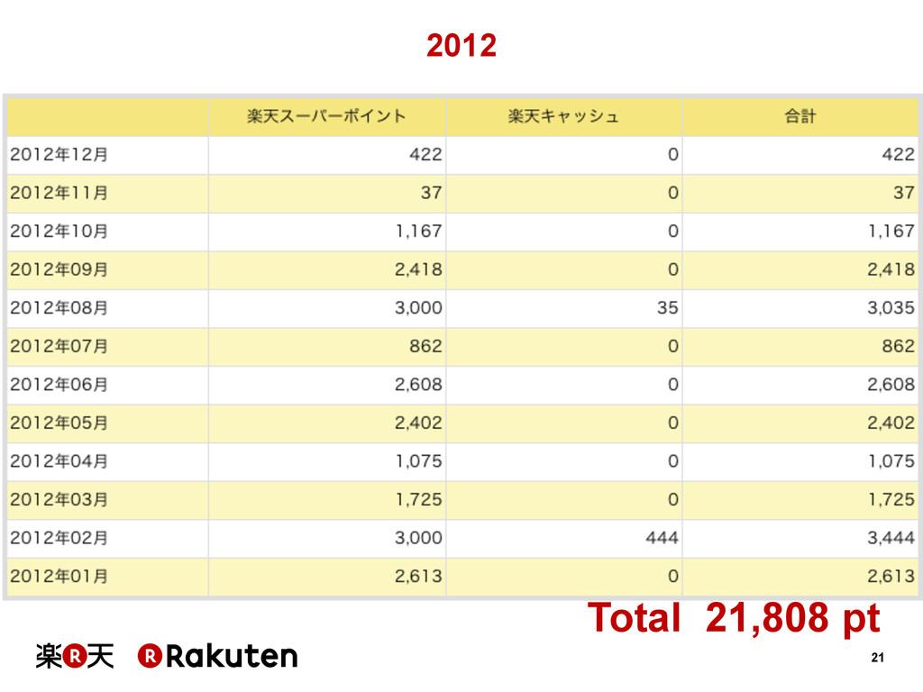 21 2012 Total 21,808 pt