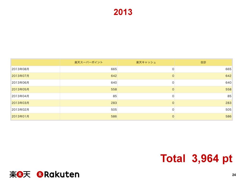 24 2013 Total 3,964 pt
