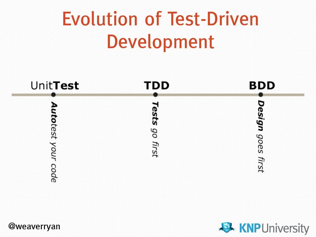 Evolution of Test-Driven Development @weaverryan