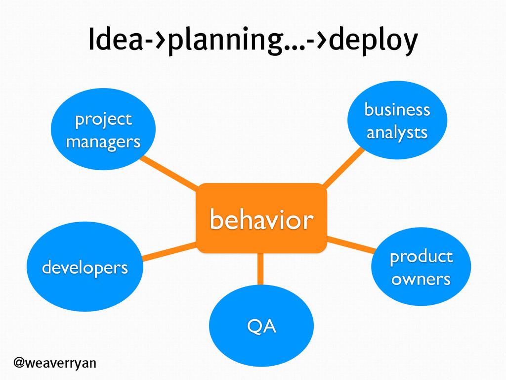 @weaverryan Idea->planning…->deploy product own...