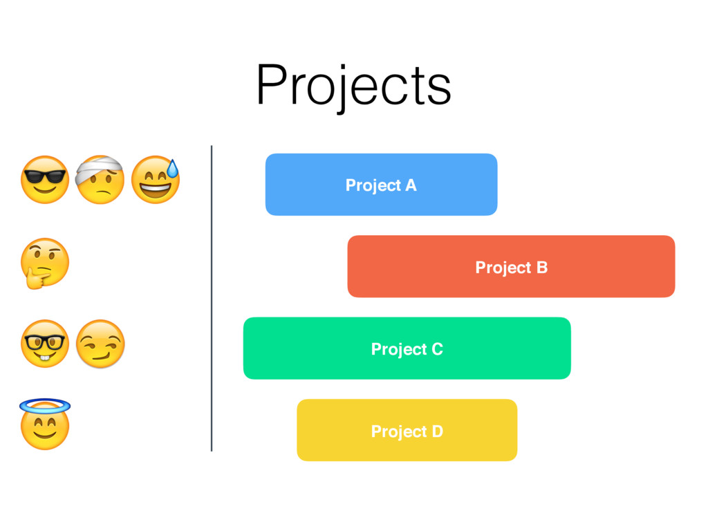 Project A Project B Project C Project D Project...