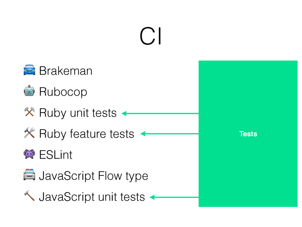CI Tests  Brakeman  Rubocop ⚒ Ruby unit tests  ...
