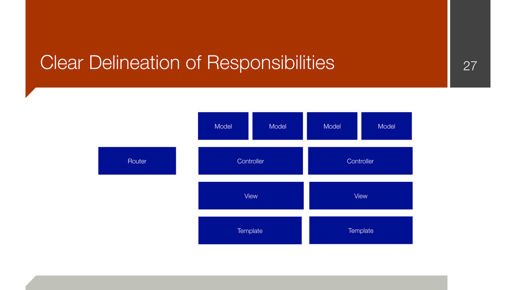 27 Clear Delineation of Responsibilities Router...