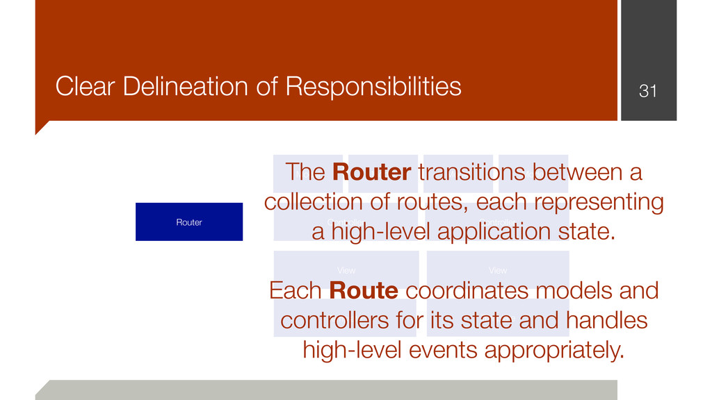 31 Clear Delineation of Responsibilities Router...