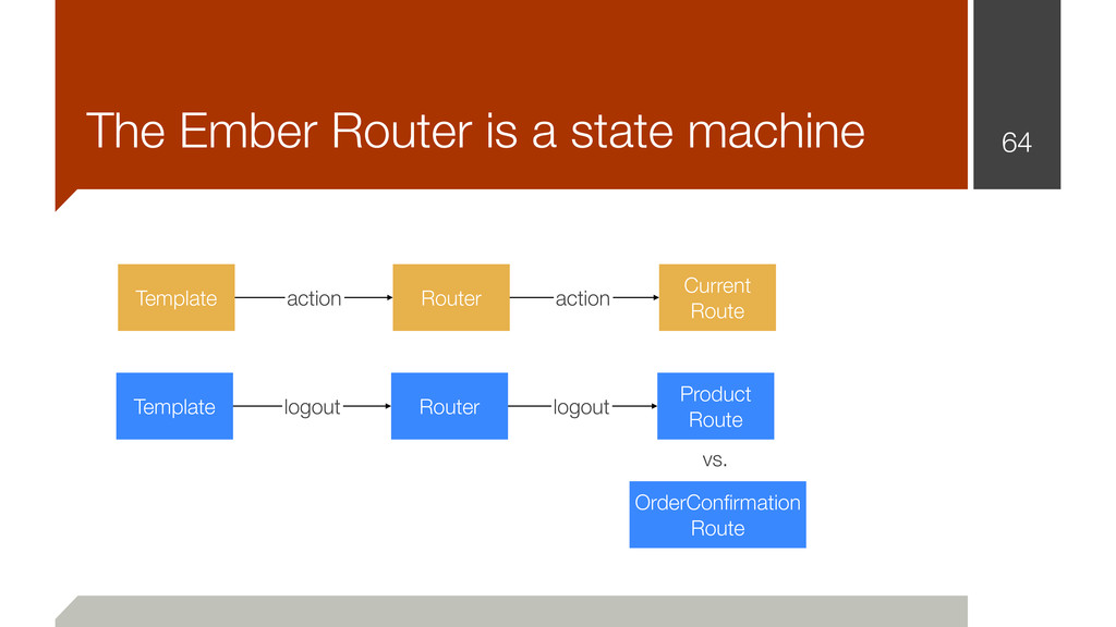 64 The Ember Router is a state machine Template...