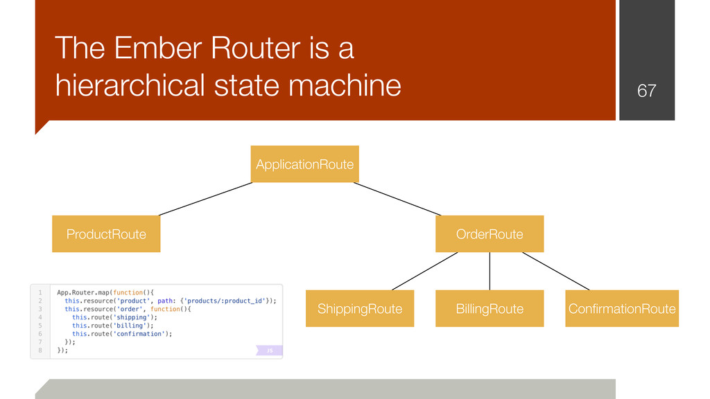 67 The Ember Router is a hierarchical state mac...